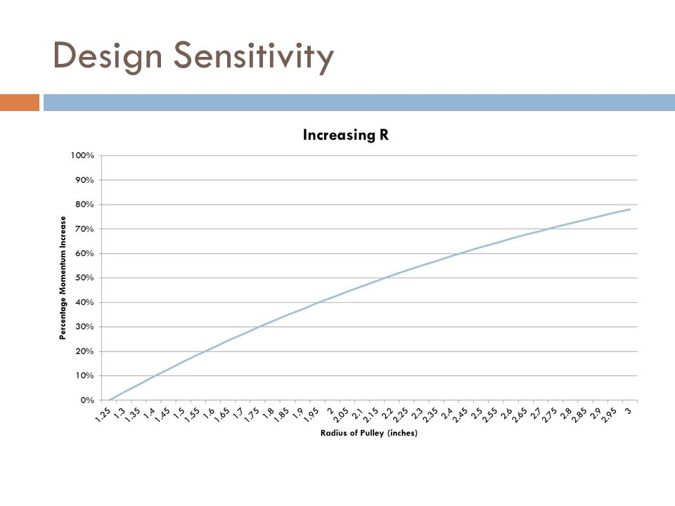 Design Sensitivity