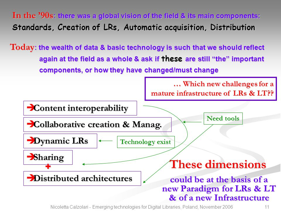 11Nicoletta Calzolari - Emerging technologies for Digital Libraries, Poland, November 2006 These dimensions could be at the basis of a new Paradigm fo