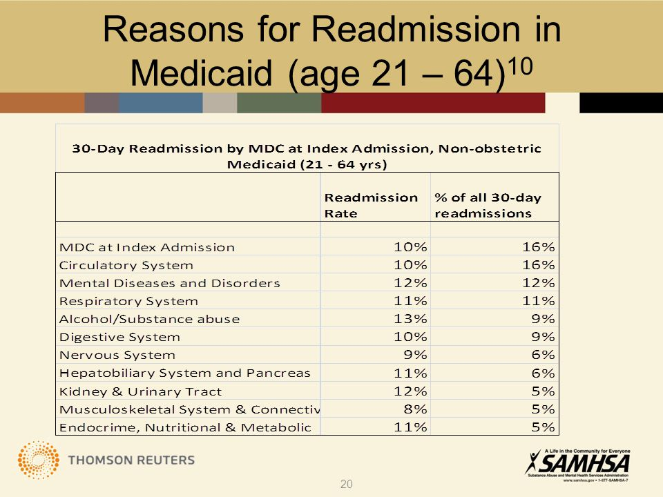 Reasons for Readmission in Medicaid (age 21 – 64) 10 20