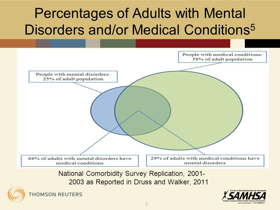 National Comorbidity Survey Replication, 2001- 2003 as Reported in Druss and Walker, 2011 Percentages of Adults with Mental Disorders and/or Medical Conditions 5 7