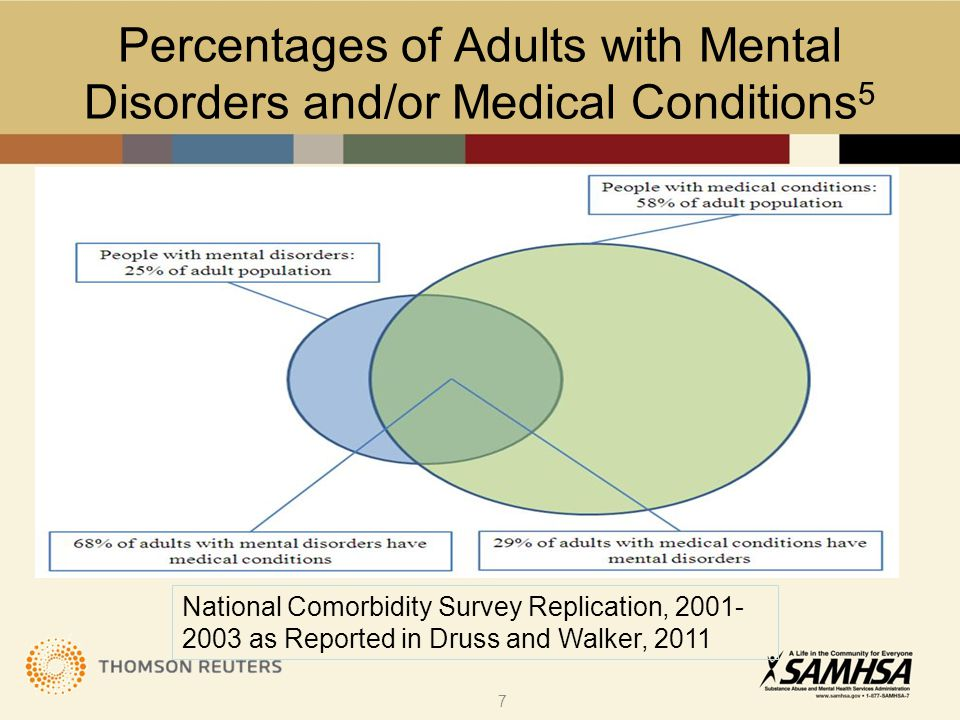 Percentages of Adults with Mental Disorders and/or Medical Conditions 5 National Comorbidity Survey Replication, 2001- 2003 as Reported in Druss and W