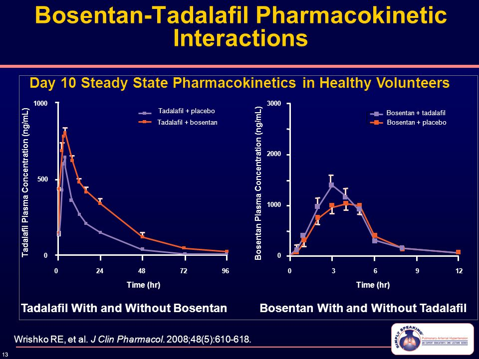 13 Bosentan-Tadalafil Pharmacokinetic Interactions Tadalafil With and Without BosentanBosentan With and Without Tadalafil Wrishko RE, et al. J Clin Ph