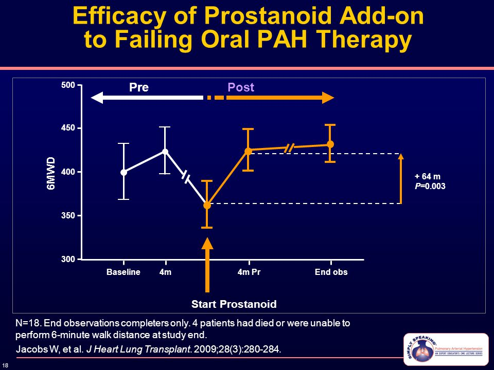 18 Efficacy of Prostanoid Add-on to Failing Oral PAH Therapy Jacobs W, et al. J Heart Lung Transplant. 2009;28(3):280-284. N=18. End observations comp