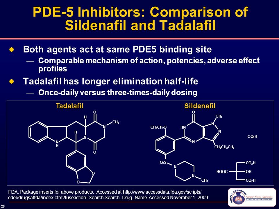 28 PDE-5 Inhibitors: Comparison of Sildenafil and Tadalafil Both agents act at same PDE5 binding site — Comparable mechanism of action, potencies, adv