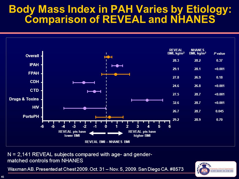 45 Body Mass Index in PAH Varies by Etiology: Comparison of REVEAL and NHANES Waxman AB. Presented at Chest 2009. Oct. 31 – Nov. 5, 2009. San Diego CA