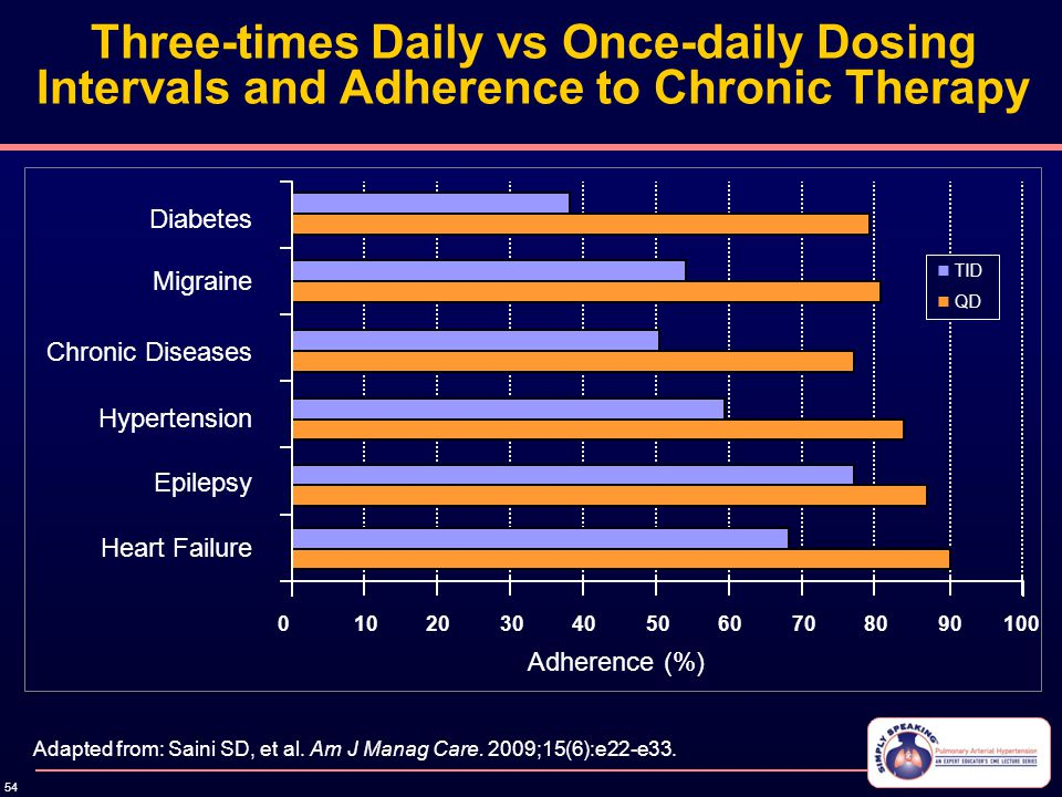 54 Three-times Daily vs Once-daily Dosing Intervals and Adherence to Chronic Therapy Adapted from: Saini SD, et al. Am J Manag Care. 2009;15(6):e22-e3