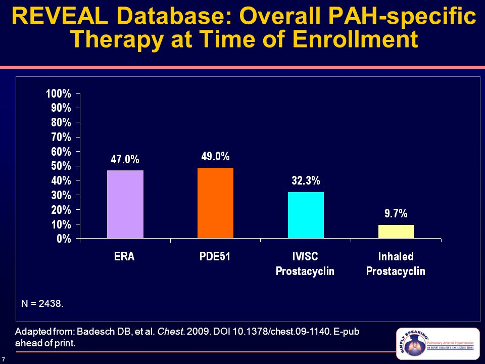 7 REVEAL Database: Overall PAH-specific Therapy at Time of Enrollment Adapted from: Badesch DB, et al. Chest. 2009. DOI 10.1378/chest.09-1140. E-pub a