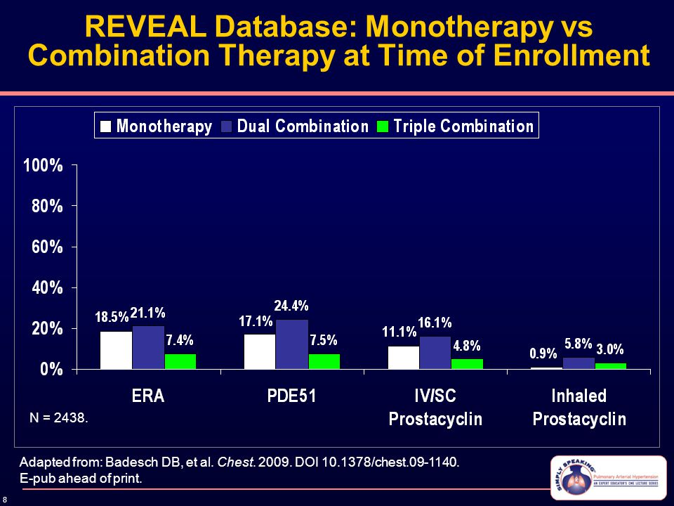 8 REVEAL Database: Monotherapy vs Combination Therapy at Time of Enrollment Adapted from: Badesch DB, et al. Chest. 2009. DOI 10.1378/chest.09-1140. E