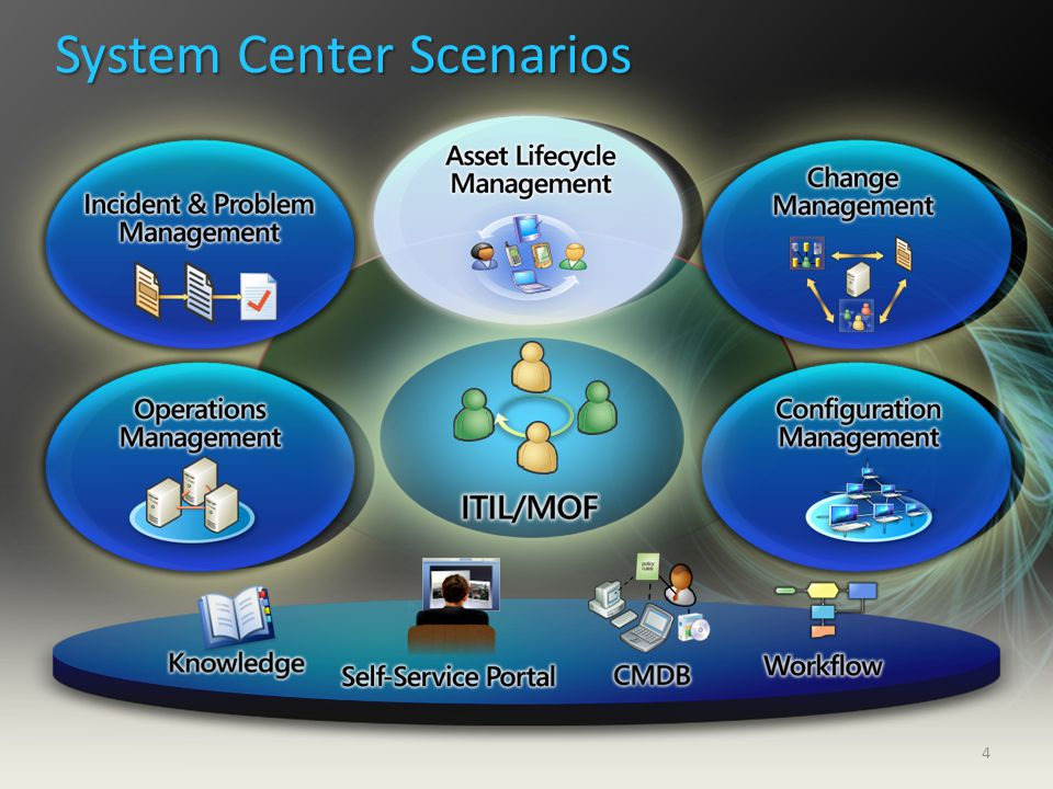Asset & License Management: Priorities Mission: To provide tools that allow customers to more easily inventory and manage assets across their enterprise Deliver a comprehensive solution for tracking / managing enterprise assets -Software – identification, categorization -Hardware – primary user, machine / CPU age, peripherals -Reporting - lifecycle, compliance, etc.