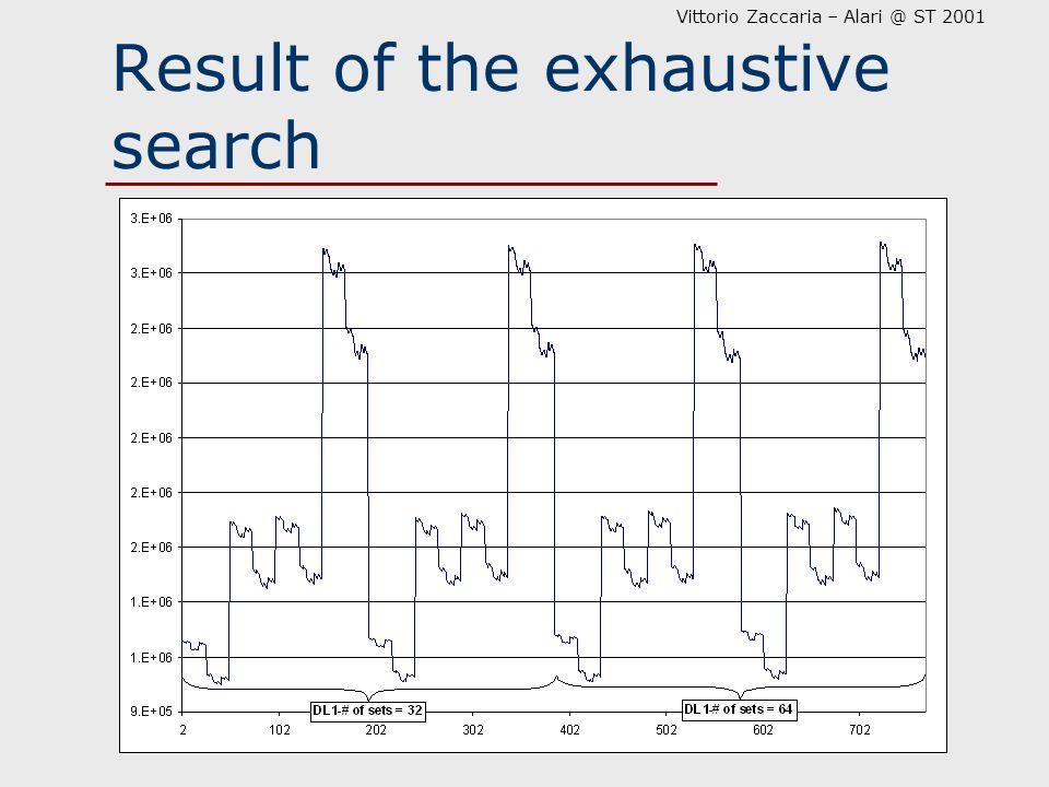 Vittorio Zaccaria – Alari @ ST 2001 Result of the exhaustive search