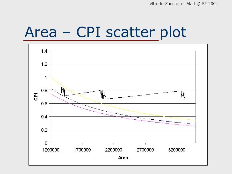 Vittorio Zaccaria – Alari @ ST 2001 Area – CPI scatter plot
