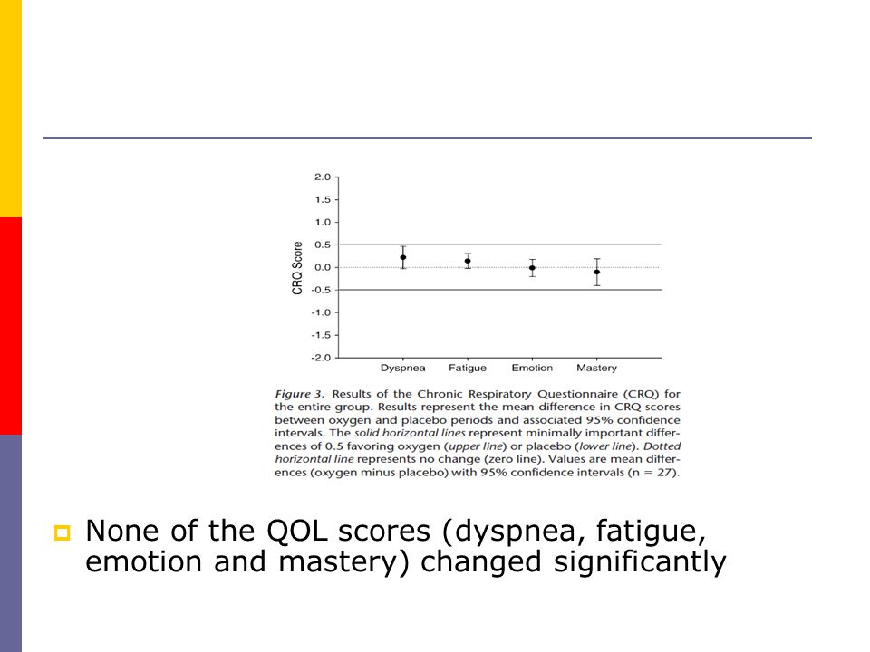  None of the QOL scores (dyspnea, fatigue, emotion and mastery) changed significantly