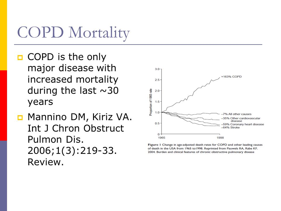 COPD Mortality  COPD is the only major disease with increased mortality during the last ~30 years  Mannino DM, Kiriz VA.