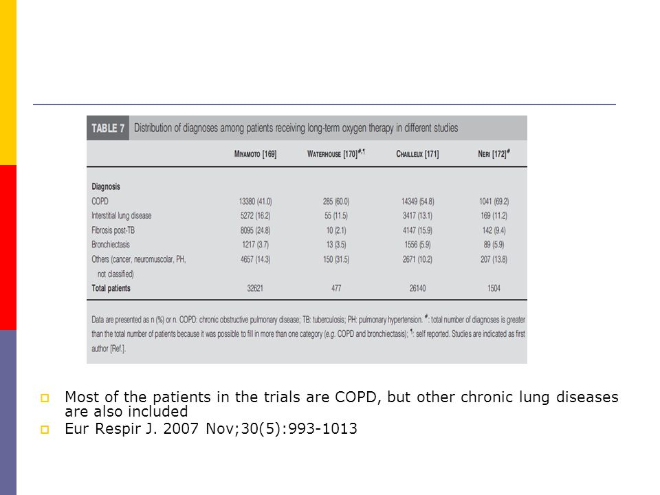  Most of the patients in the trials are COPD, but other chronic lung diseases are also included  Eur Respir J.