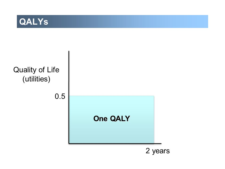 QALYs 0.5 2 years One QALY Quality of Life (utilities)