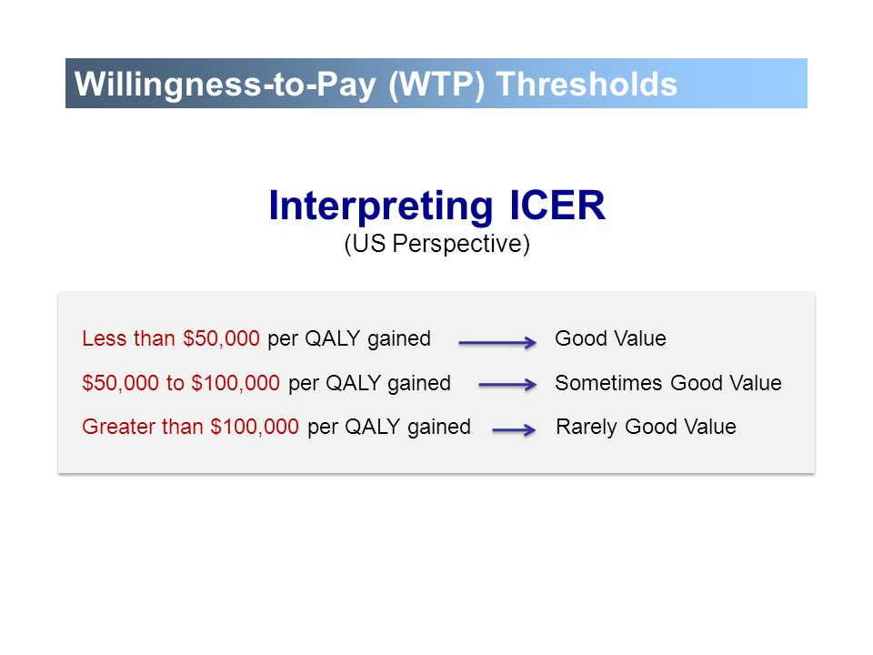 Willingness-to-Pay (WTP) Thresholds Interpreting ICER (US Perspective) Less than $50,000 per QALY gainedGood Value $50,000 to $100,000 per QALY gained