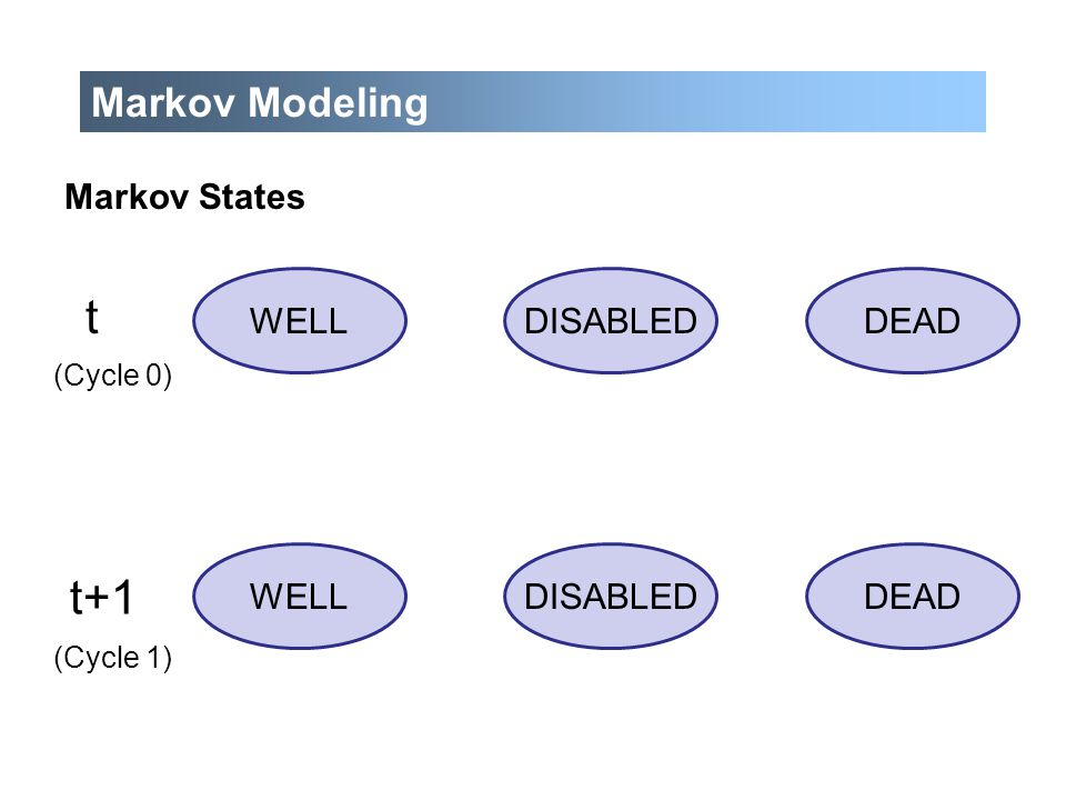 Markov Modeling WELLDEADDISABLED t DEADDISABLEDWELL Markov States (Cycle 0) (Cycle 1) t+1