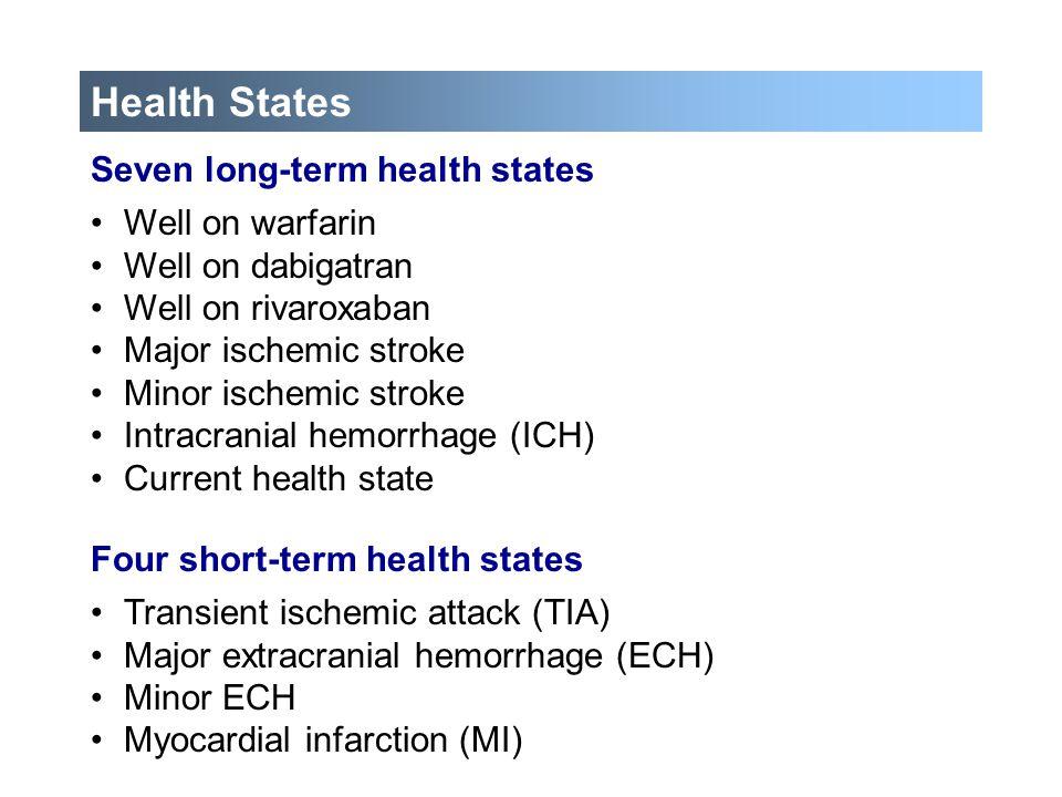 Health States Seven long-term health states Well on warfarin Well on dabigatran Well on rivaroxaban Major ischemic stroke Minor ischemic stroke Intrac