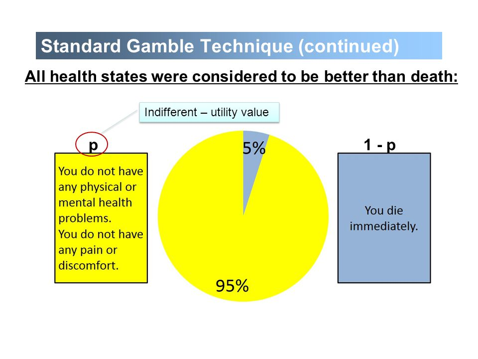 p1 - p Standard Gamble Technique (continued) All health states were considered to be better than death: Indifferent – utility value