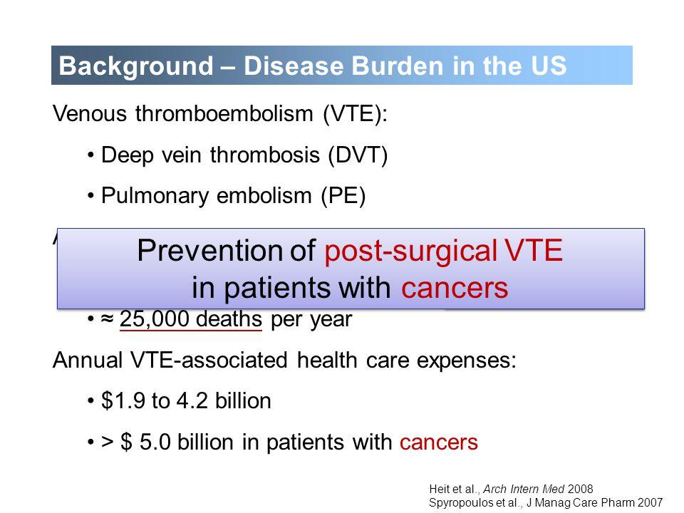 Background – Disease Burden in the US ≤4cm Venous thromboembolism (VTE): Deep vein thrombosis (DVT) Pulmonary embolism (PE) Annual incidence: > 250,00