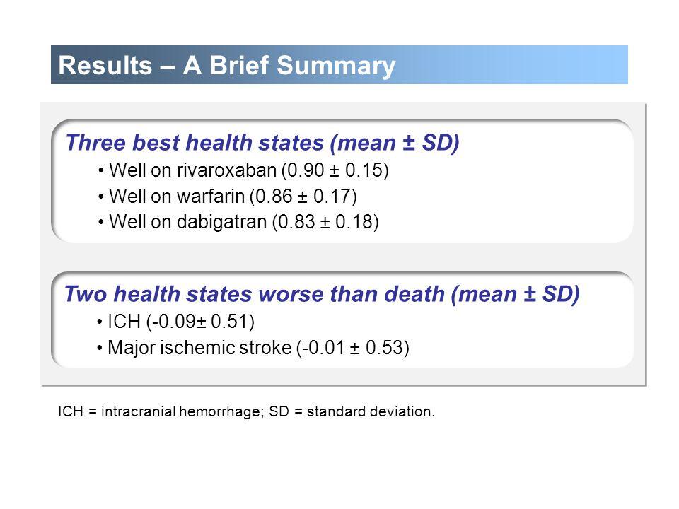 Results – A Brief Summary Three best health states (mean ± SD) Well on rivaroxaban (0.90 ± 0.15) Well on warfarin (0.86 ± 0.17) Well on dabigatran (0.