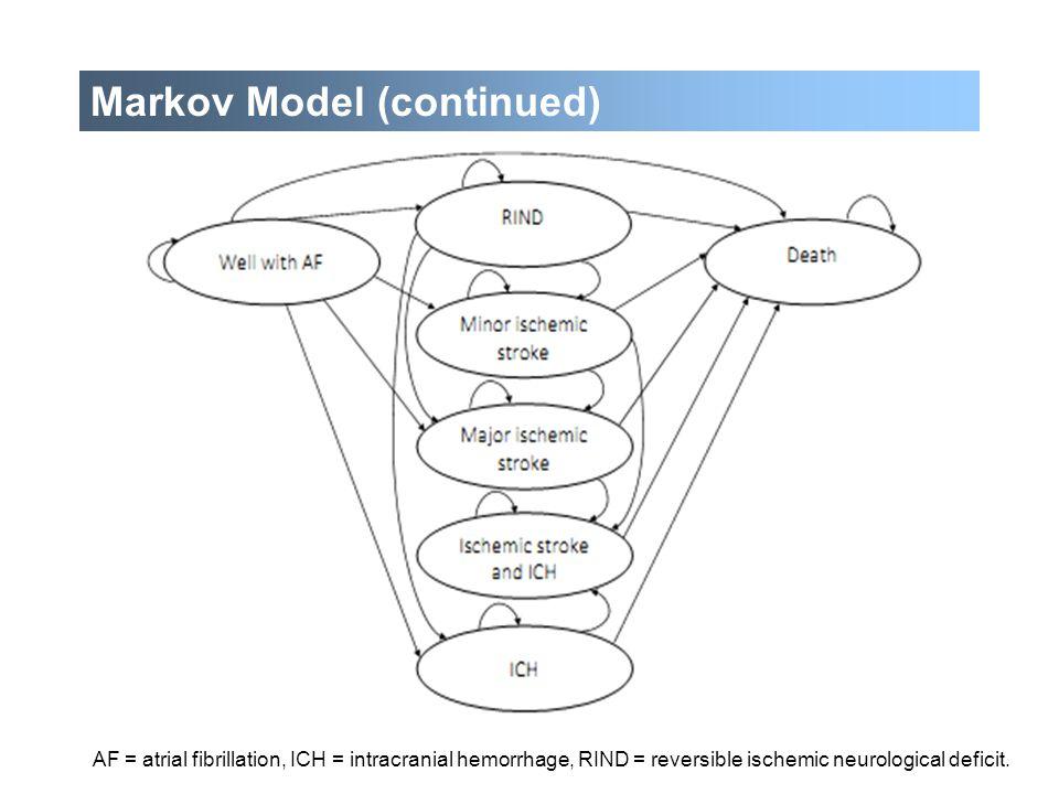 AF = atrial fibrillation, ICH = intracranial hemorrhage, RIND = reversible ischemic neurological deficit. Markov Model (continued)
