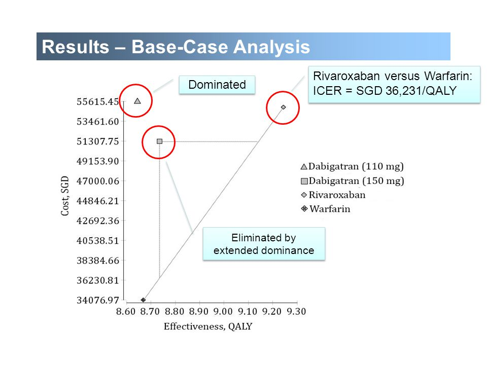 Dominated Eliminated by extended dominance Results – Base-Case Analysis Rivaroxaban versus Warfarin: ICER = SGD 36,231/QALY Rivaroxaban versus Warfari