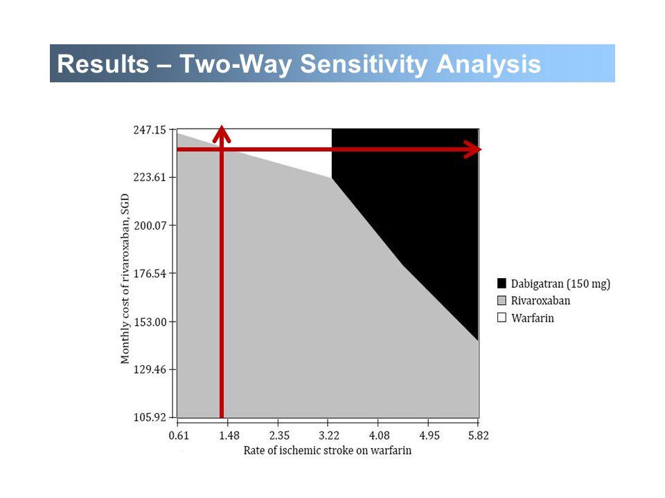 42 Results – Two-Way Sensitivity Analysis