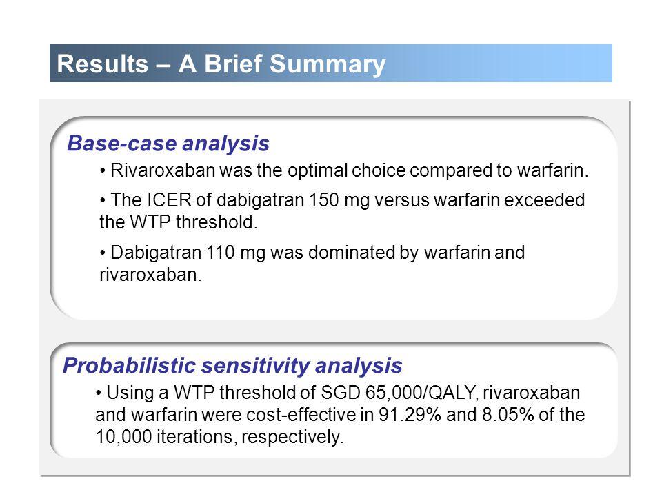 Results – A Brief Summary Base-case analysis Rivaroxaban was the optimal choice compared to warfarin. The ICER of dabigatran 150 mg versus warfarin ex