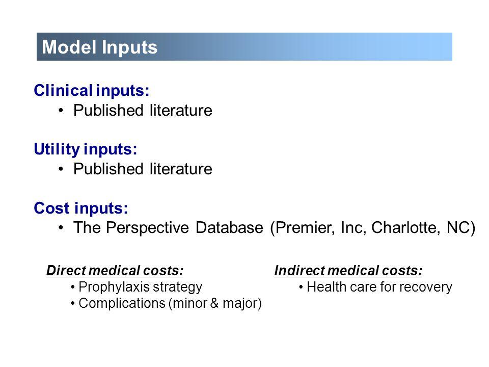 Clinical inputs: Published literature Utility inputs: Published literature Cost inputs: The Perspective Database (Premier, Inc, Charlotte, NC) Model I
