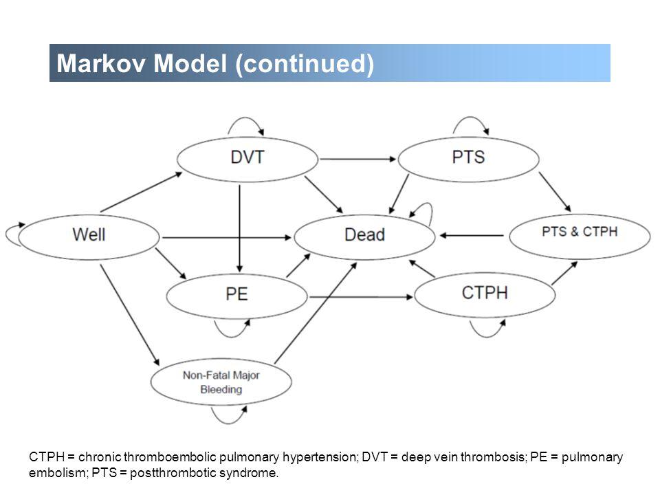 CTPH = chronic thromboembolic pulmonary hypertension; DVT = deep vein thrombosis; PE = pulmonary embolism; PTS = postthrombotic syndrome. Markov Model