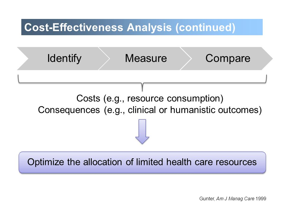 Four types of cost-effectiveness analysis: Cost-minimization analysis Cost-effectiveness analysis Cost-benefit analysis Cost-utility analysis Siegel et al., JAMA 1996 Recommended: Quality-adjusted life years (QALYs) Comparisons across various diseases and health interventions Recommended: Quality-adjusted life years (QALYs) Comparisons across various diseases and health interventions Cost-Effectiveness Analysis (continued)