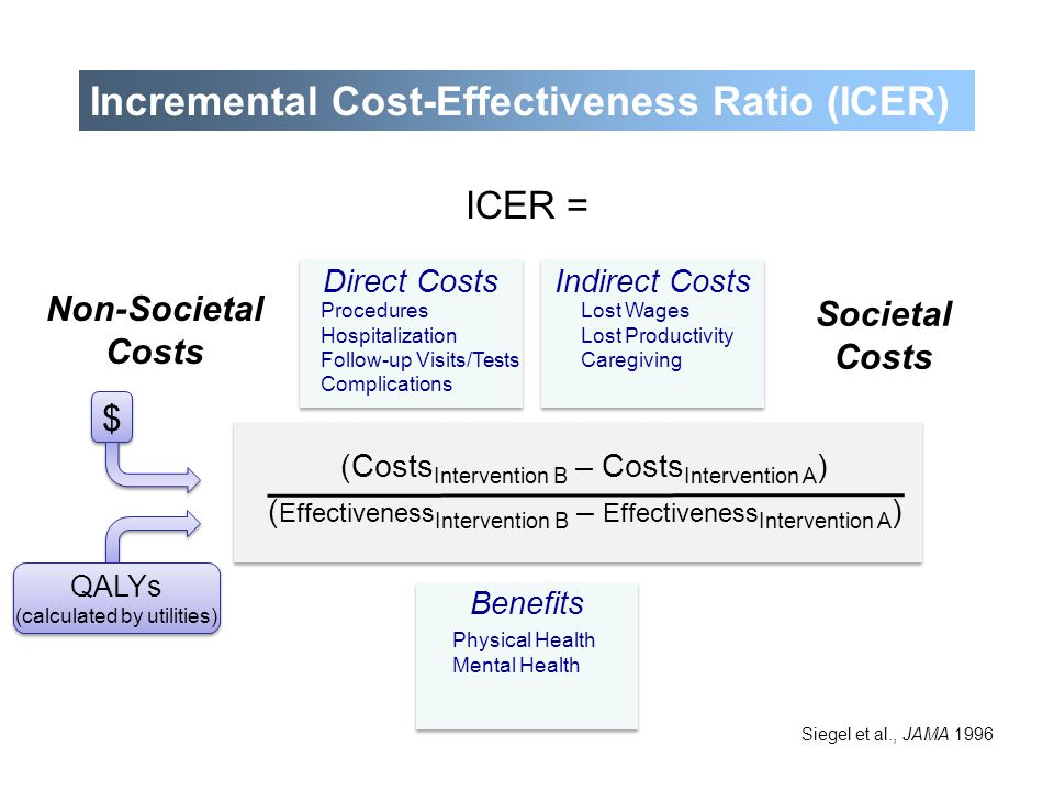 Incremental Cost-Effectiveness Ratio (ICER) ICER = (Costs Intervention B – Costs Intervention A ) ( Effectiveness Intervention B – Effectiveness Inter