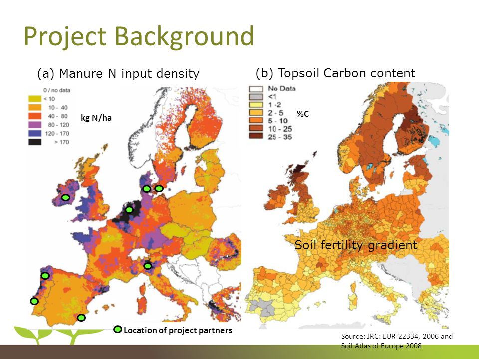 Project Background (a) Manure N input density kg N/ha (b) Topsoil Carbon content Soil fertility gradient %C Location of project partners Source: JRC: EUR-22334, 2006 and Soil Atlas of Europe 2008