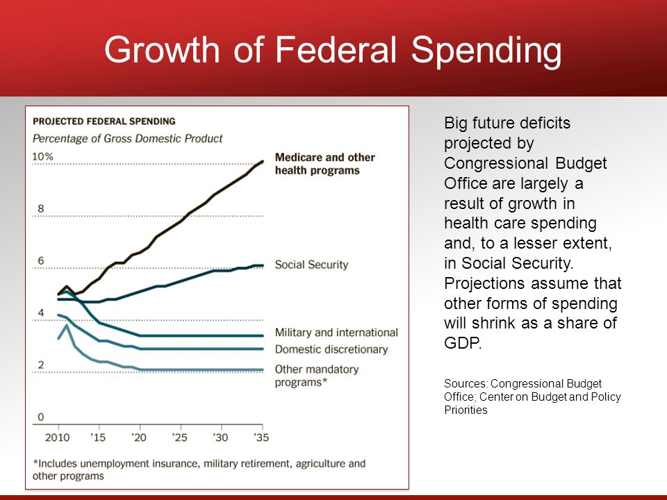 Big future deficits projected by Congressional Budget Office are largely a result of growth in health care spending and, to a lesser extent, in Social Security.
