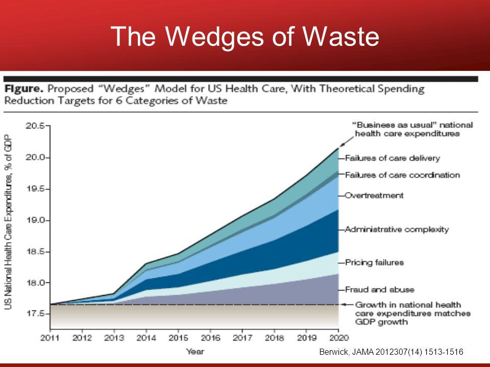 The Wedges of Waste Berwick, JAMA 2012307(14) 1513-1516