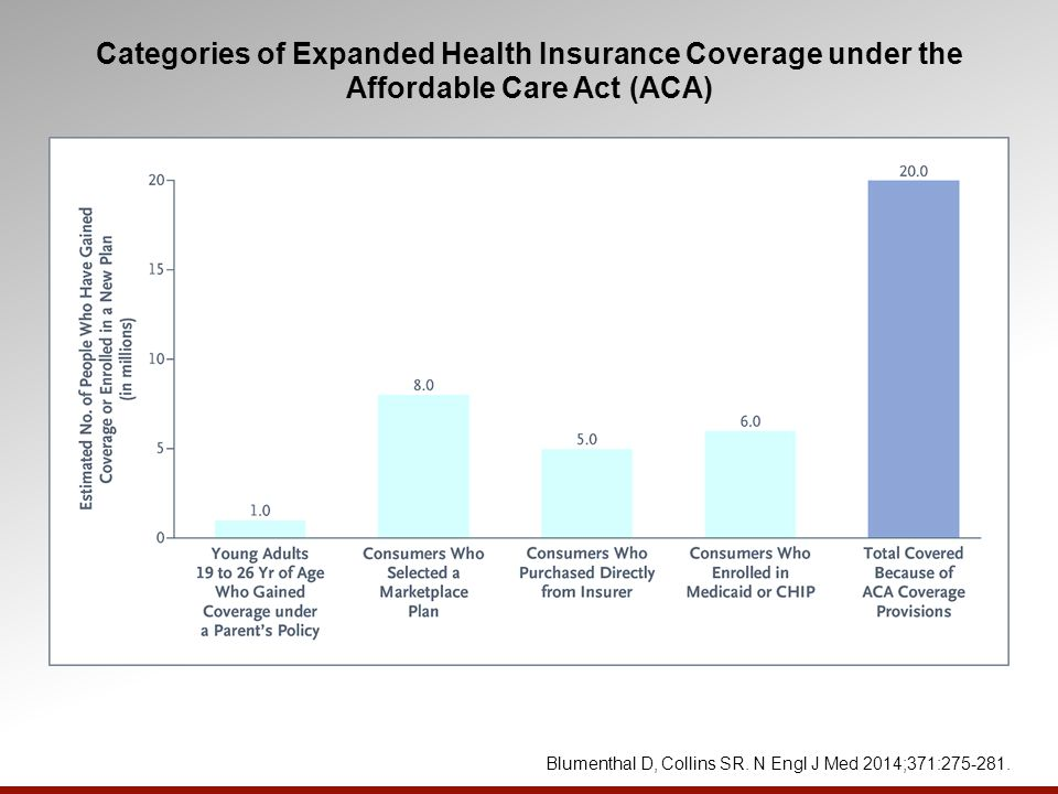 Categories of Expanded Health Insurance Coverage under the Affordable Care Act (ACA) Blumenthal D, Collins SR.