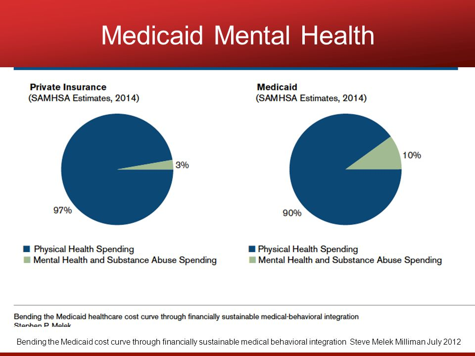 Medicaid Mental Health Bending the Medicaid cost curve through financially sustainable medical behavioral integration Steve Melek Milliman July 2012