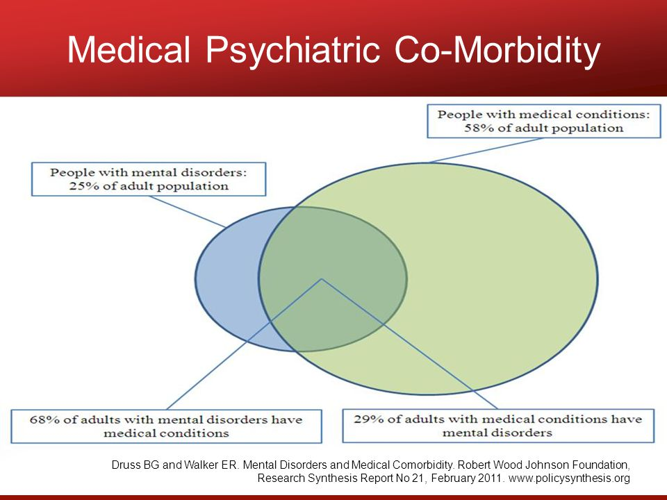 Medical Psychiatric Co-Morbidity Druss BG and Walker ER.