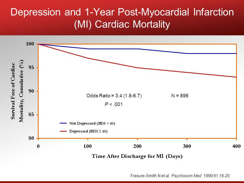 Frasure-Smith N et al. Psychosom Med. 1999;61:18-20. Depression and 1-Year Post-Myocardial Infarction (MI) Cardiac Mortality N = 896Odds Ratio = 3.4 (