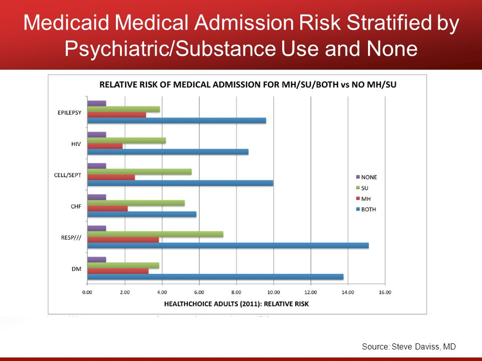 Medicaid Medical Admission Risk Stratified by Psychiatric/Substance Use and None Source: Steve Daviss, MD
