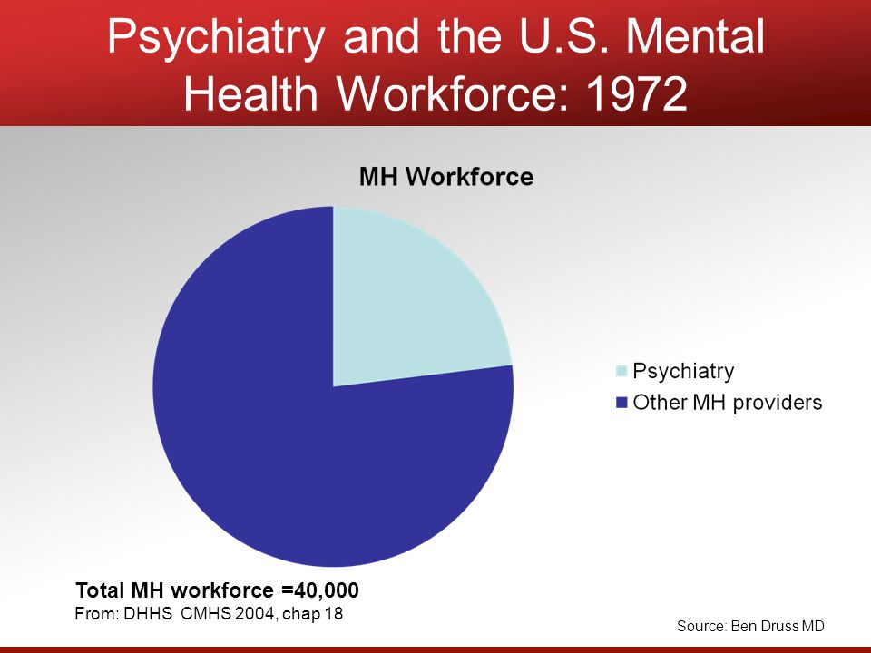 Psychiatry and the U.S.