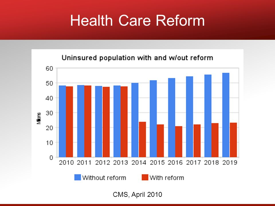 CMS, April 2010 Health Care Reform