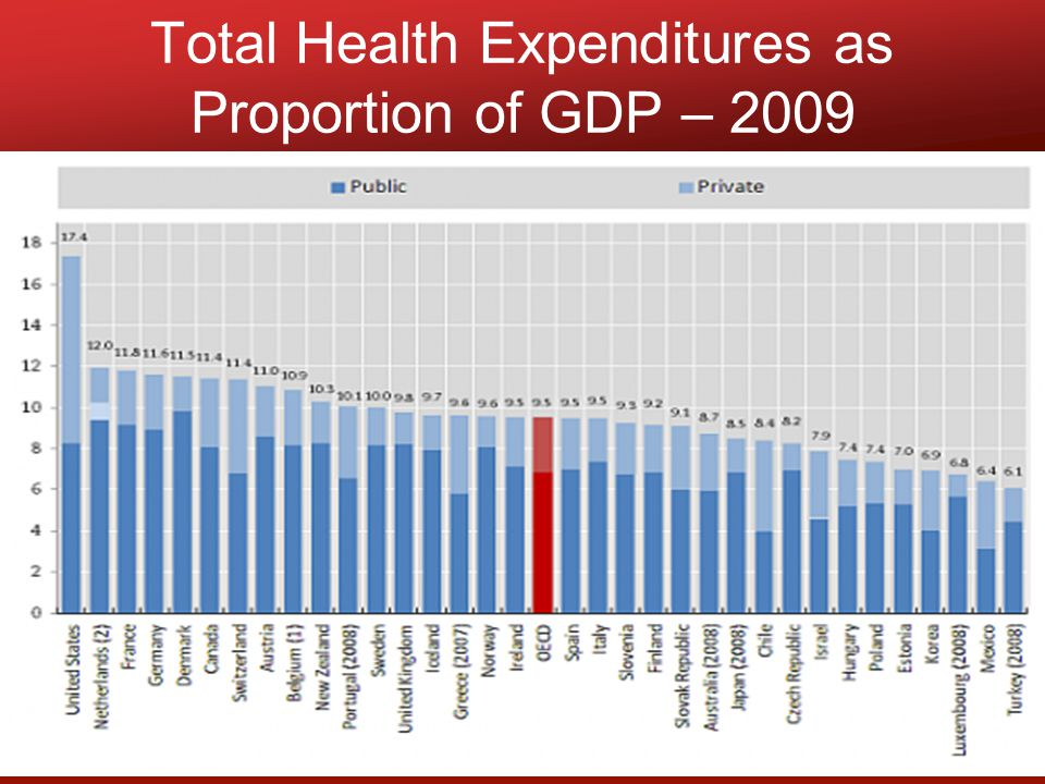 Total Health Expenditures as Proportion of GDP – 2009