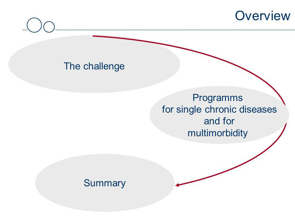 Overview The challenge Summary Programms for single chronic diseases and for multimorbidity