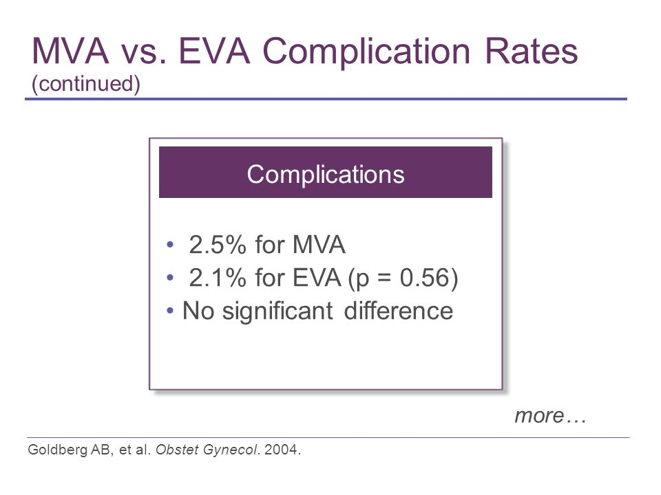 MVA vs. EVA Complication Rates (continued) Goldberg AB, et al. Obstet Gynecol. 2004. Complications 2.5% for MVA 2.1% for EVA (p = 0.56) No significant