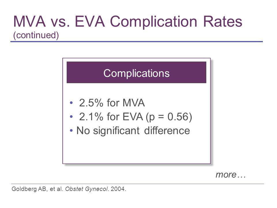 MVA vs.EVA Complication Rates (continued) Goldberg AB, et al.