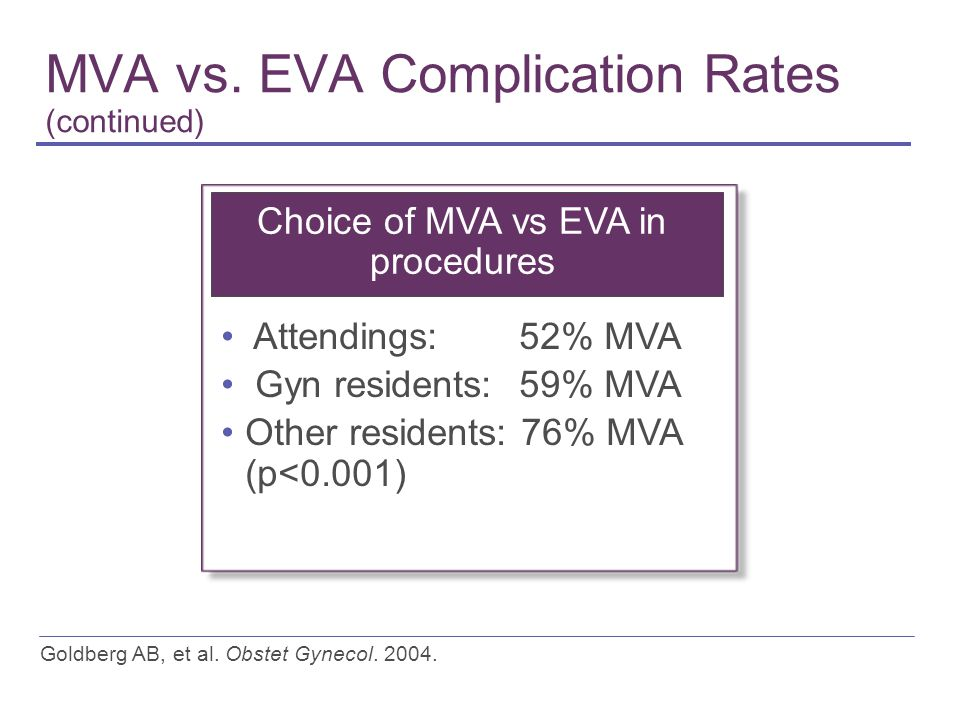 MVA vs. EVA Complication Rates (continued) Goldberg AB, et al. Obstet Gynecol. 2004. Choice of MVA vs EVA in procedures Attendings: 52% MVA Gyn reside
