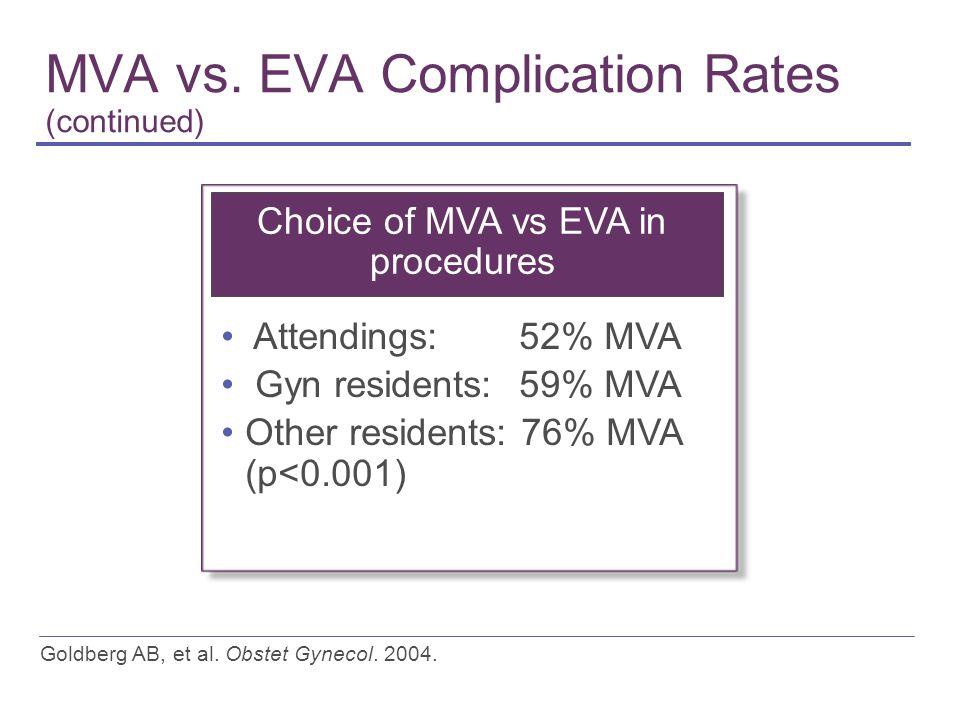 MVA vs. EVA Complication Rates (continued) Goldberg AB, et al.