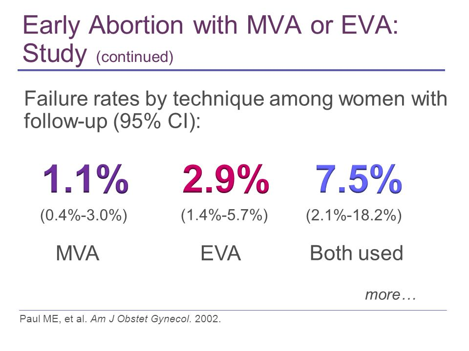 Early Abortion with MVA or EVA: Study (continued) Paul ME, et al.